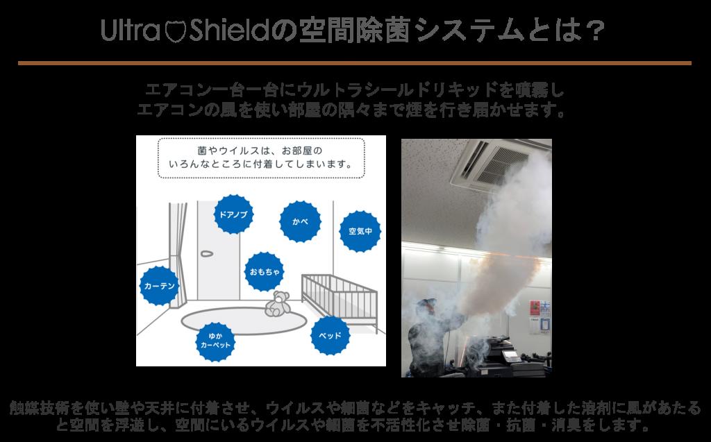 エアコン1台1台にウルトラシールドリキッドを噴霧しエアコンの風を使い部屋の隅々まで煙を行き届かせます。触媒技術を使い壁や天井に付着させ、ウイルスや細菌などをキャッチ、また付着した溶剤に風があたると空間を浮遊し、空間にいるウィルスや細菌を不活性化させ除菌・抗菌・消臭をします。