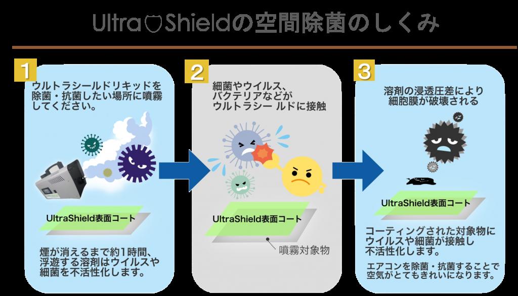 ウルトラシールドを除菌・抗菌したい場所に噴霧してください。煙が消えるまで約1時間、浮遊する溶剤はウィルスや細菌を不活性化します。細菌やウイルス、バクテリアなどがウルトラシールドに接触、溶剤の浸透圧差により細胞膜が破壊される。コーティングされた対象物にウィルスや細菌が接触し不活性化します。エアコンを除菌・抗菌することで空気がとてもきれいになります。